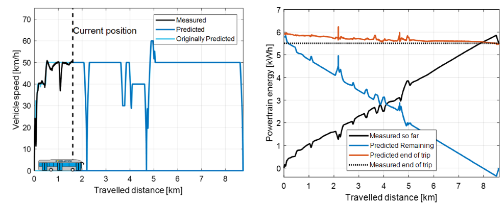 Figure 6: (left) Velocity profile of the vehicle as predicted when the vehicle was at 1.6 km. (right) Measured, predicted, and trip energy as continuously calculated during the trip.
