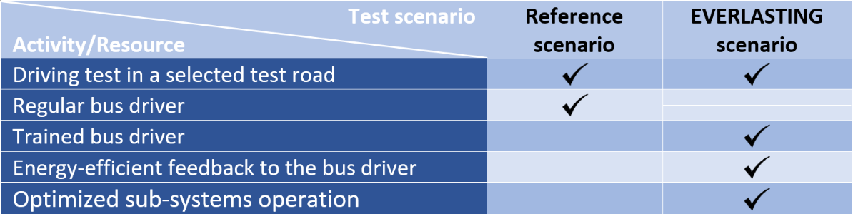 Table 1: Activities and resources for the testing scenarios