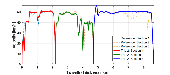 Figure 4: Total power consumption and Velocity profile for the Reference and EVERLASTING (Trip 2) scenarios, for a given route of 8.64km divided into three sections